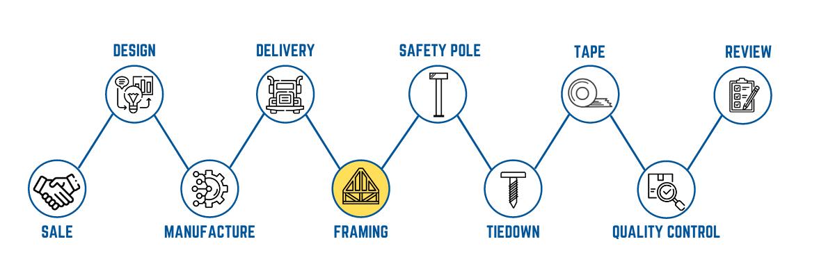 ICG Off-Site Construction Process