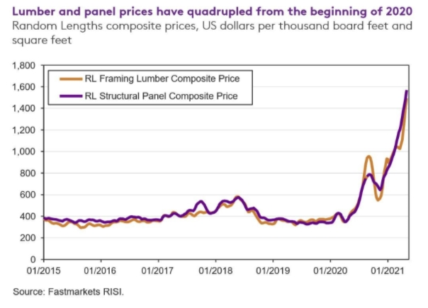 Lumber and panel prices have quadrupled